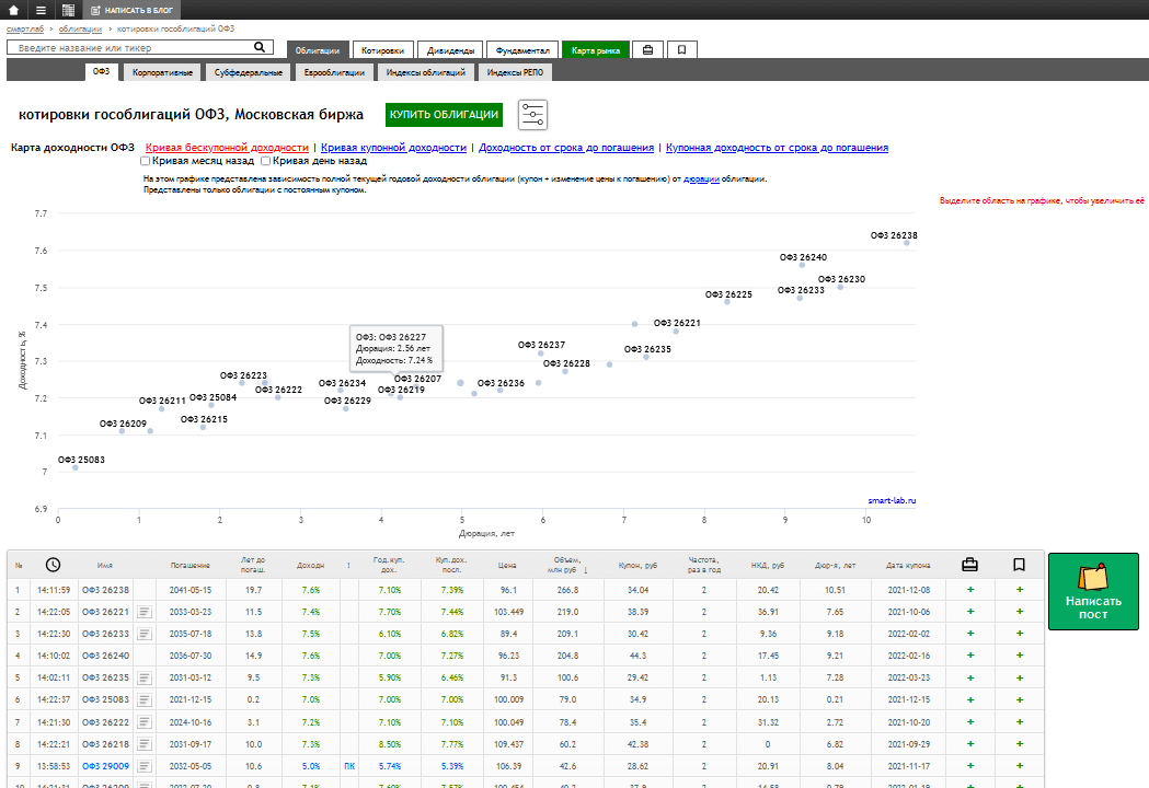 SmartLab анализ облигаций